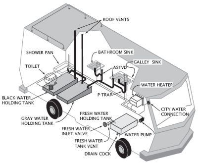 Wiring Diagram For Electric Water Pump further Fema Travel Trailer Wiring Diagram likewise Gas Riser Diagram as well Starcraft Trailer Wiring Diagram further Ford Edge Fuel Tank Intake. on travel trailer water system diagram