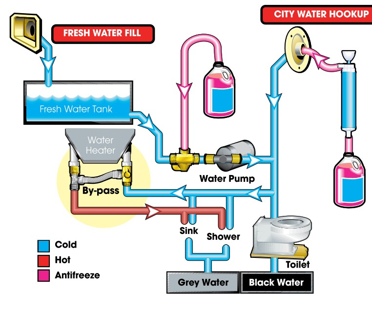 Coach House Rv >> RV Water System Diagram | RV Water Systems