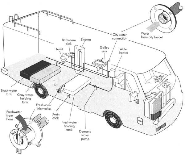 Rv Water System Diagram Rv Water Systems